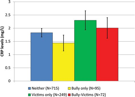 Long-term effects of bullying | Archives of Disease in