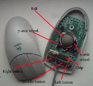 Optical mouse – Principle and working   IT Blogs