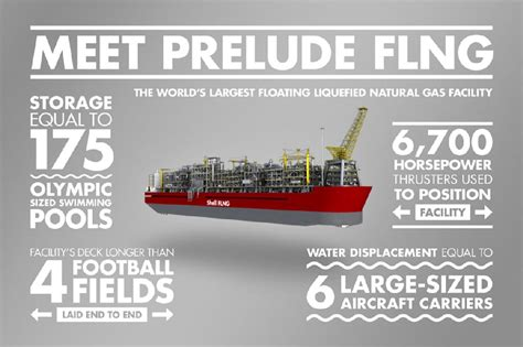 Here's All You Need to Know about Shell Prelude FLNG : Facts
