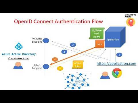 azureportal - How to logout the account without  into