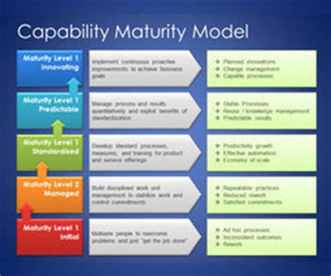 FREE Capability Maturity Model Template for Pow