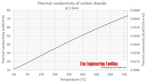 Carbon dioxide - Thermal Conductivity