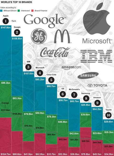 Apple owns most valuable brand in the world, worth £70bn